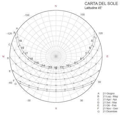 Architettura bioclimatica reggio emilia fdsa for Progettazione passiva della cabina solare